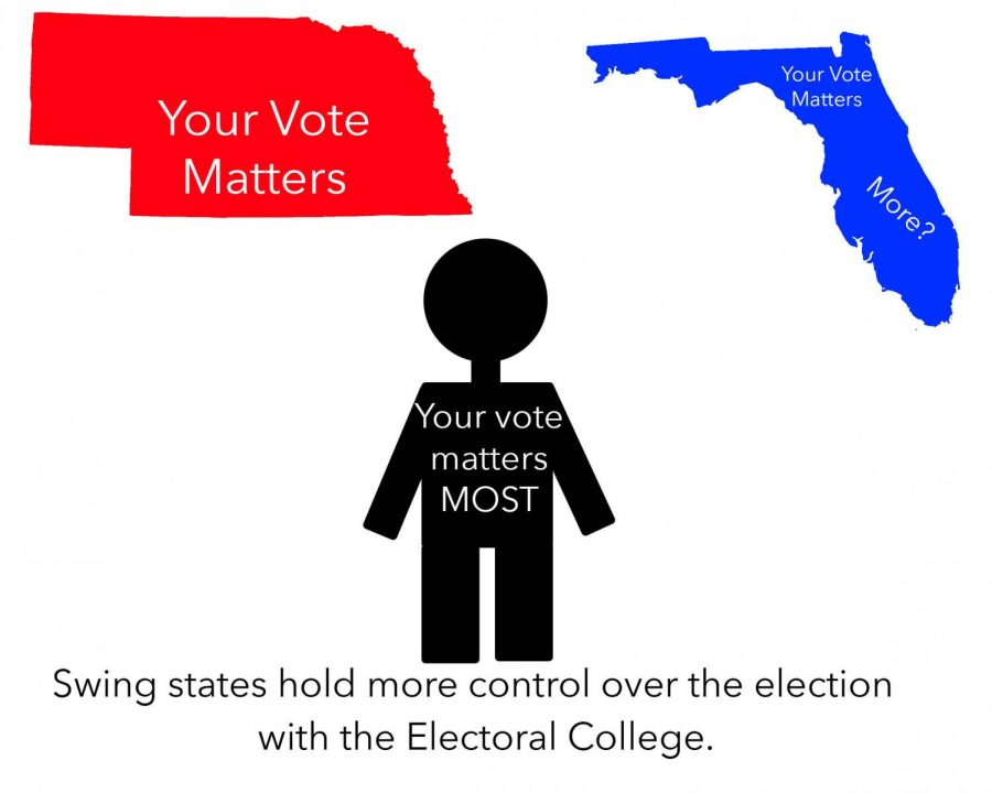 With the electoral college system, that the founding fathers put in place, certain swing states like Ohio and Florida have control over the election.