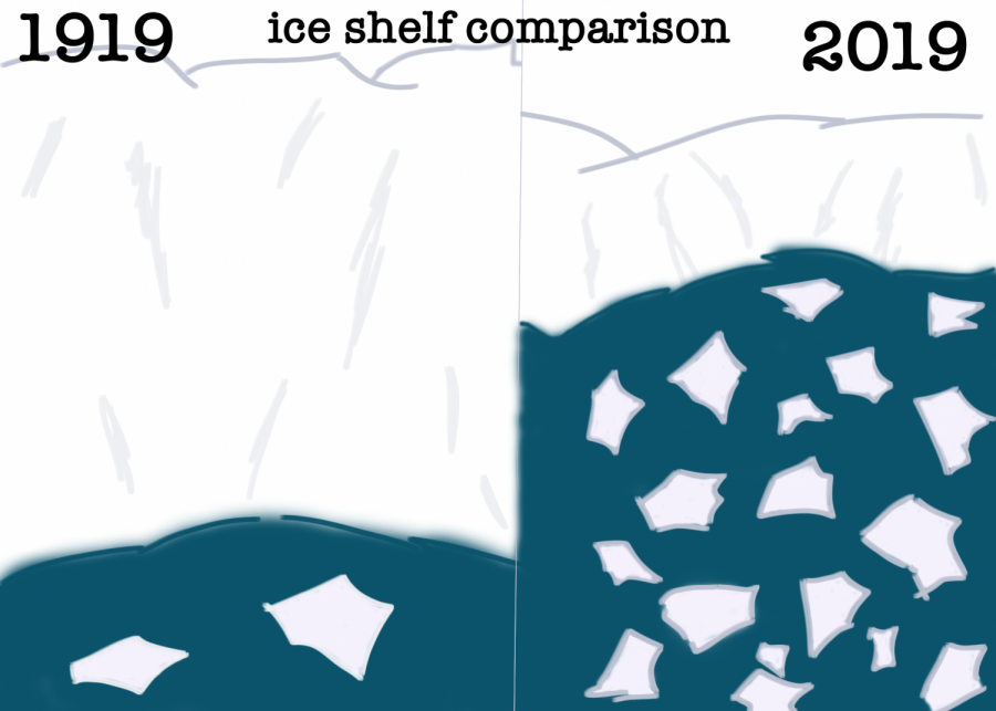 The mass of the ice sheets have drastically decreased by 413 gigatons per year.