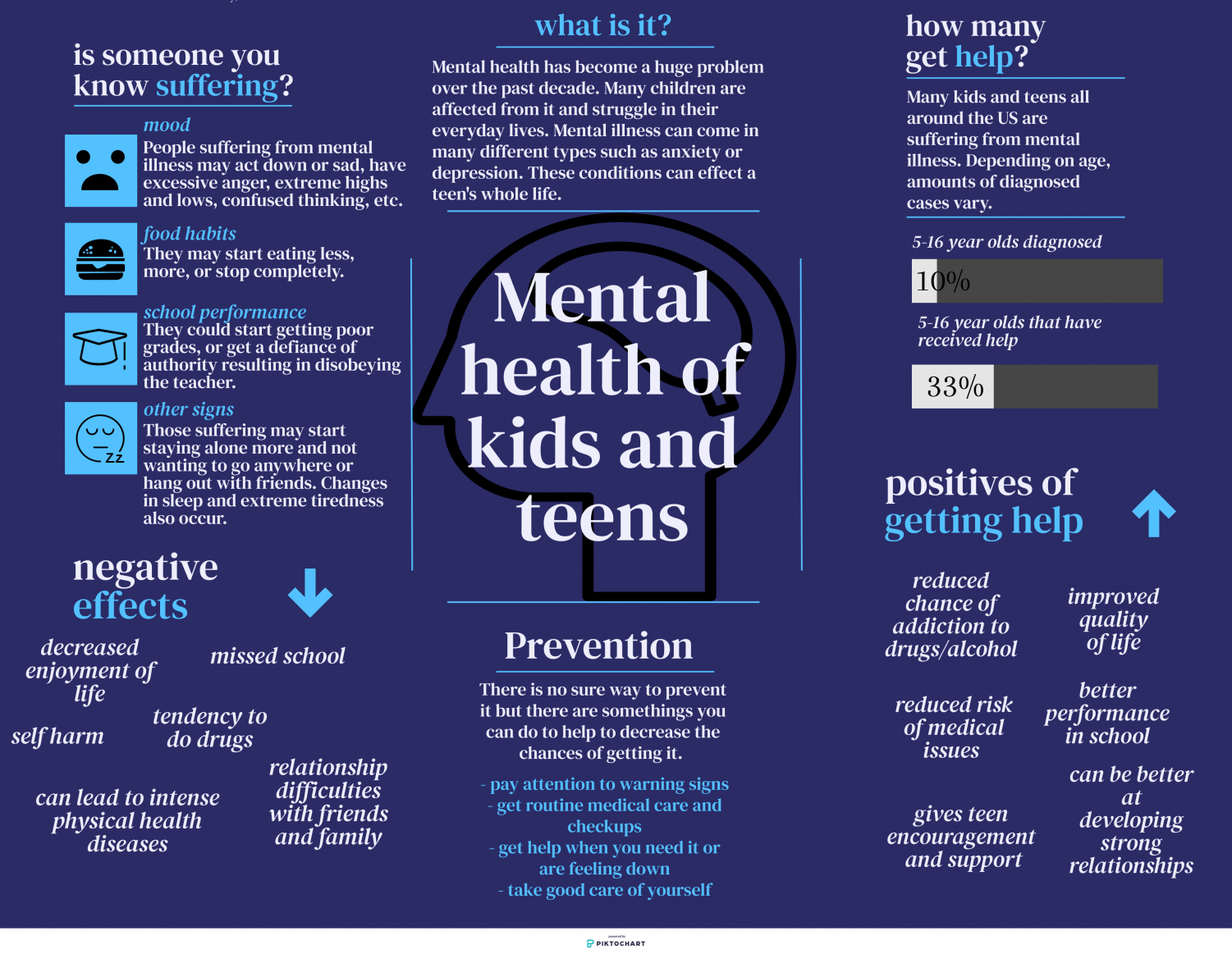 Each year, a large amount of kids and teens are affected by mental health issues. This number has increased majorly over the past decade. This info graphic shows the important information that should be known about mental health. It shows the symptoms, effects, prevention, and other facts about mental illness.