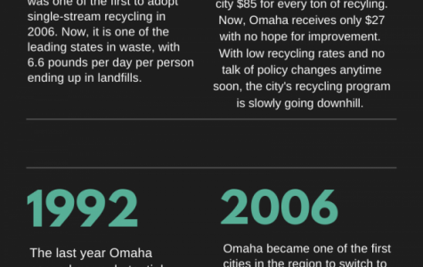 Recycling in Omaha is on a downward trend. See info-graphics for stats