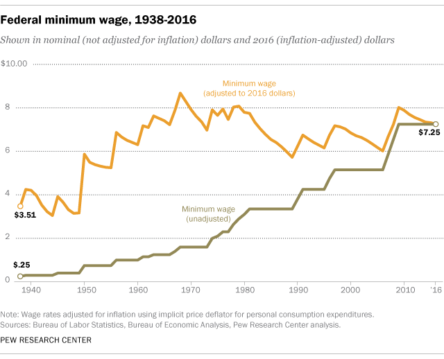 This+graph+shows+the+federal+minimum+wage+rate+from+1938-2016