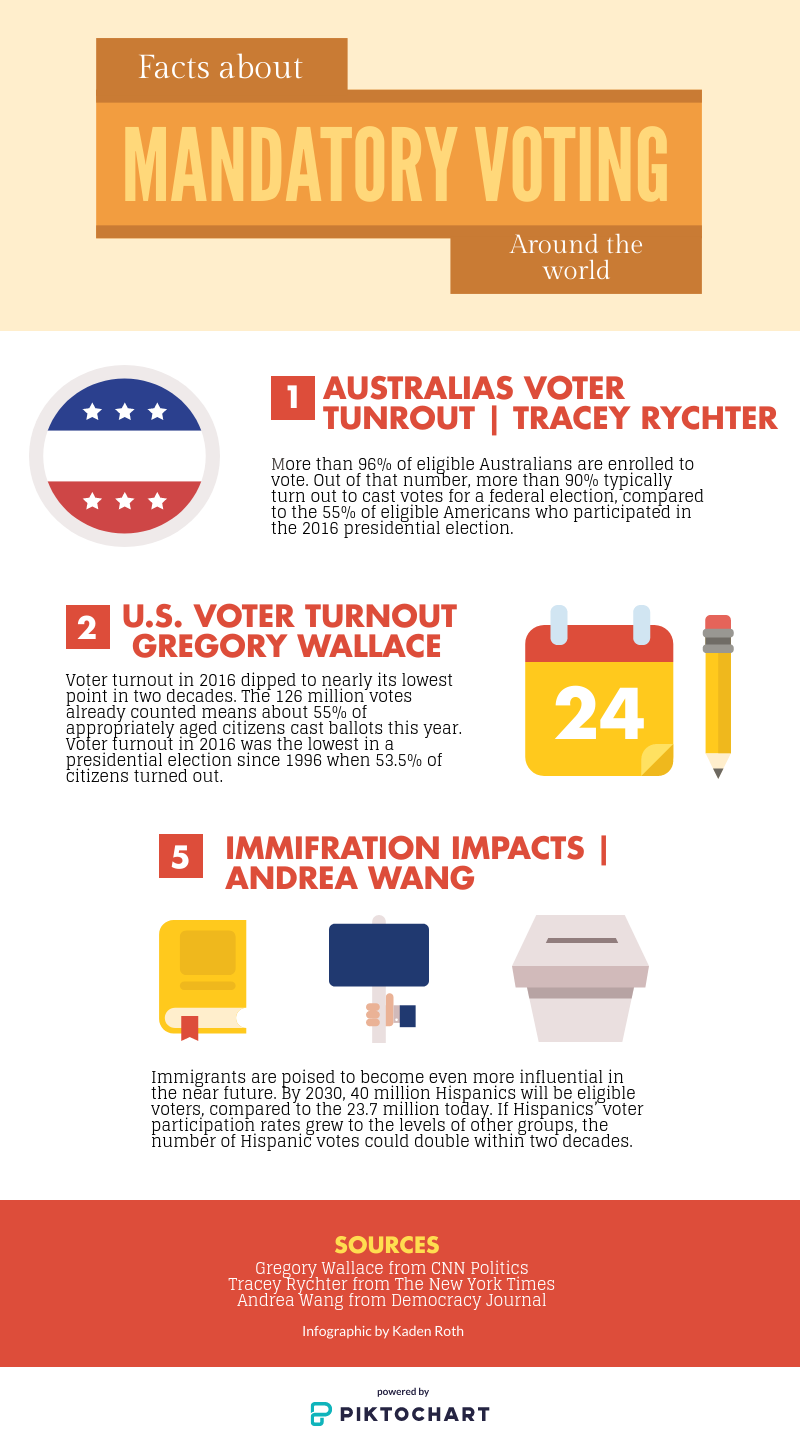 Mandatory or compulsory voting has the ability to have citizens participate in elections. It is important that everyone votes because it ensures that the majority is being represented in the best way possible.