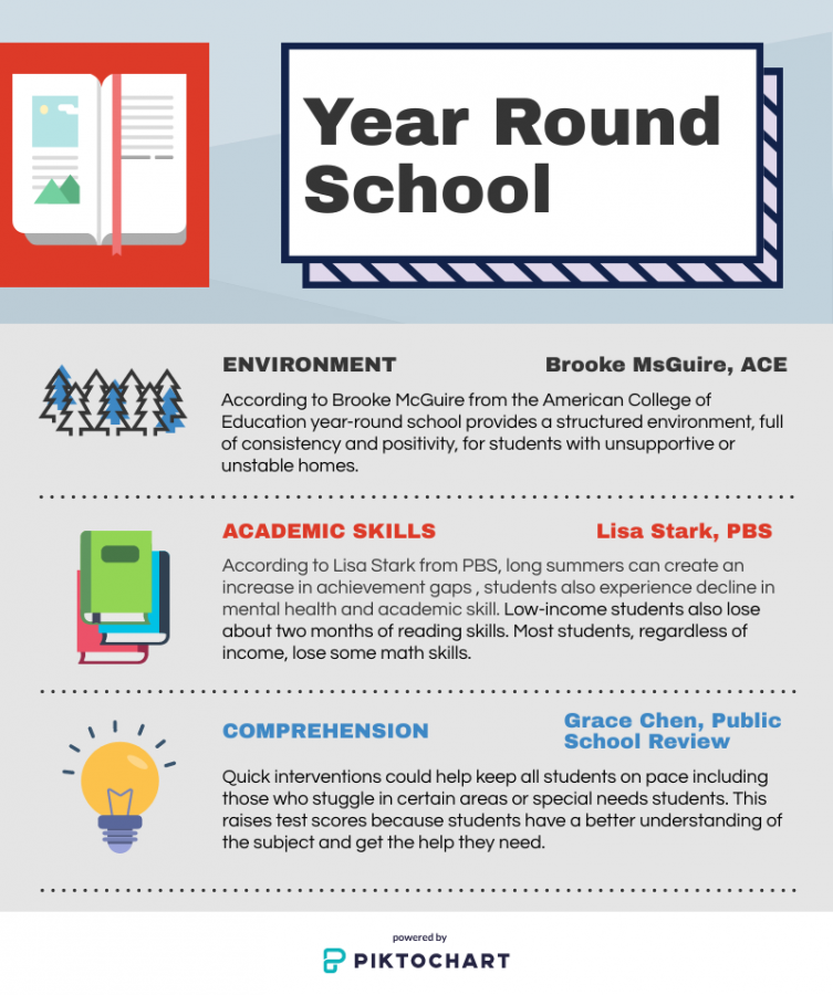 Balanced school calendars, also referred to as year round school, have been proven to benefit both students and teachers. The infographic above showcases three main effects year round schooling has on students.