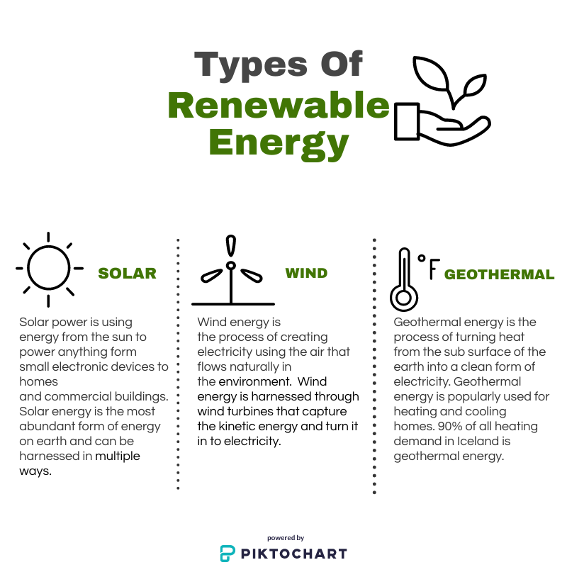 This info-graphic shows three popular forms of renewable energy and how they are harnessed.