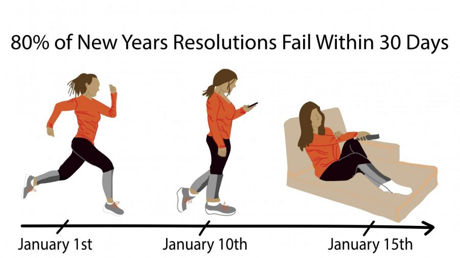 Most+New+Years+resolutions+are+given+up+on+within+the+first+month.