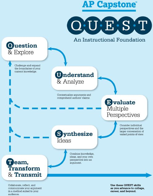 QUEST+is+a+framework+of+foundational+skills+that+lays+out+the+process+for+students+to+engage+in+critical+thinking.+AP+Capstone+participants+will+learn+the+QUEST+skills+and+implement+them+during+the+AP+Seminar+and+AP+Research+courses.+