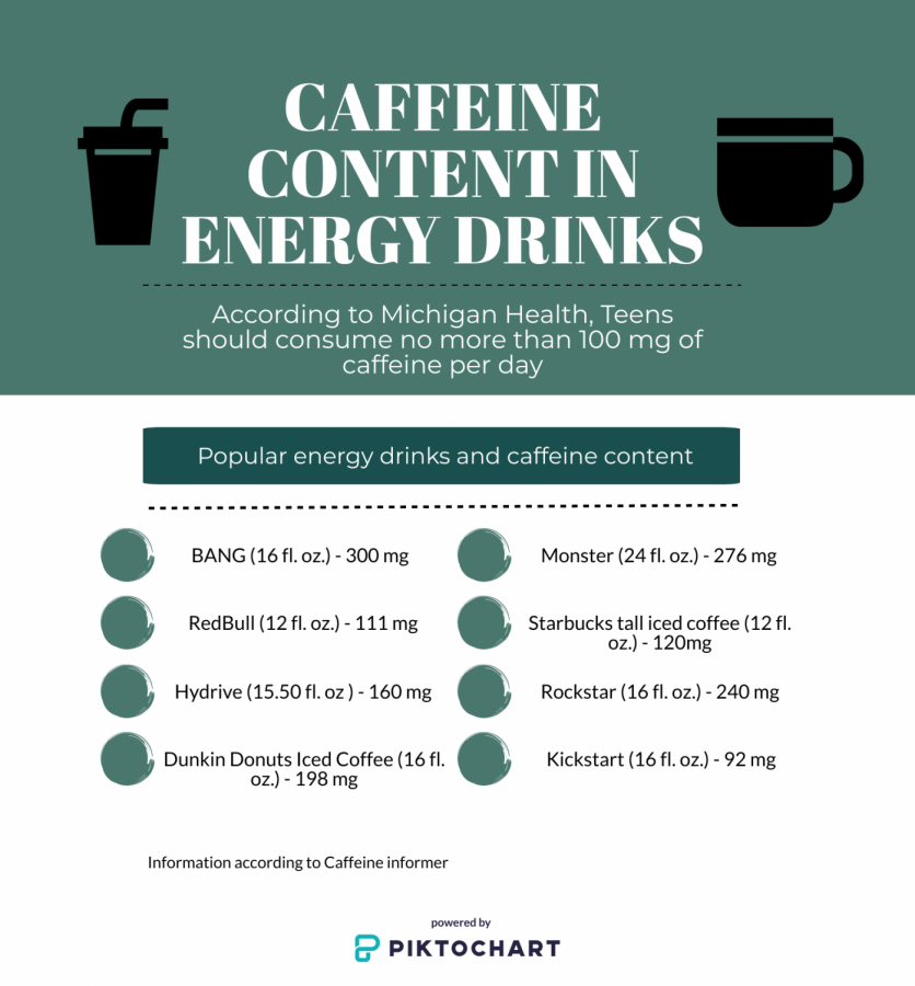 The recommendation of caffeine for teens is 100 mg, unfortunately, many popular energy drinks go above this amount. Recognizing this is important to student's health to ensure they don't abuse caffeine.