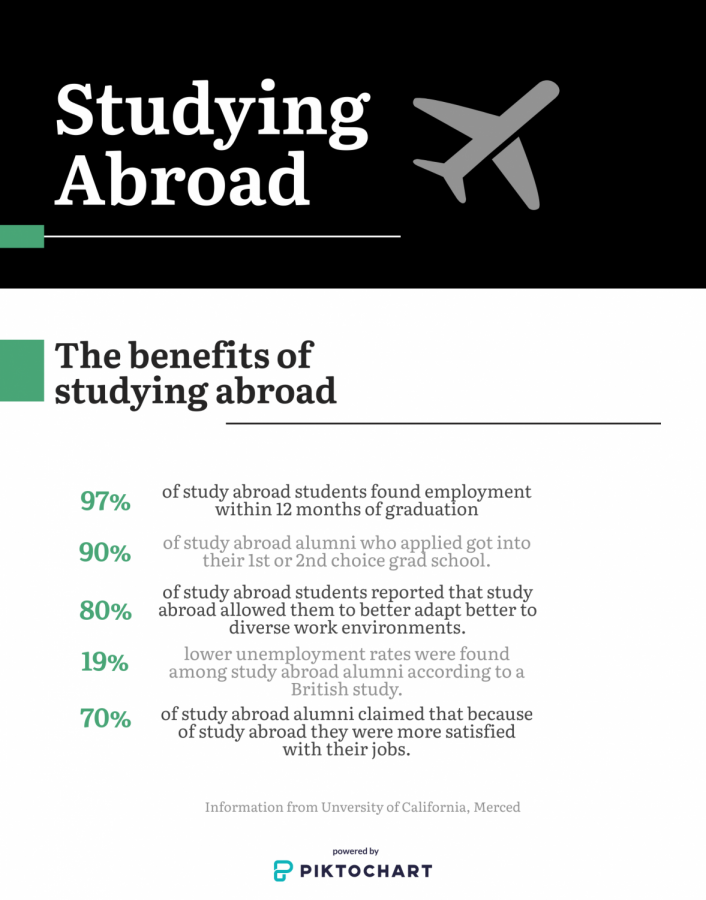 Studies done by the University of California have all proved that studying abroad positively impacts students' futures. It should be something all students consider looking to the future.
