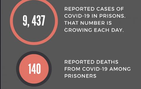 Coronavirus is posing a variety of problems in the criminal justice system, especially in prisons.