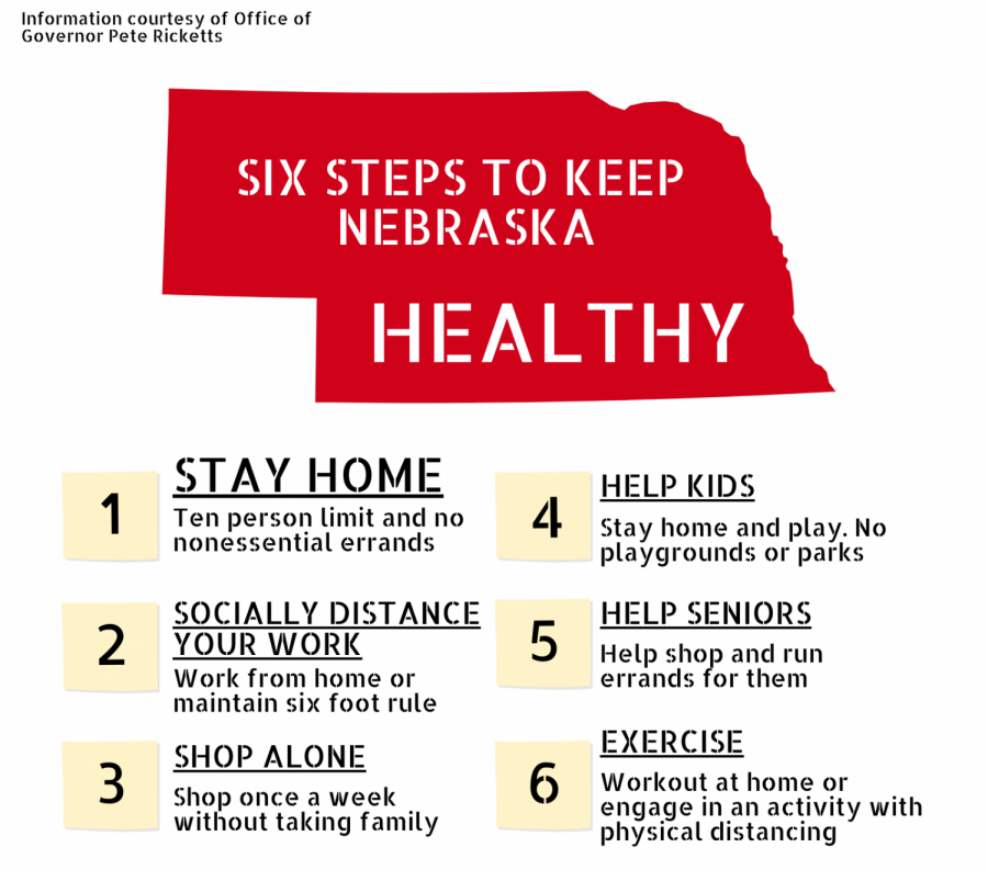 Governor Pete Ricketts continues pushing for Nebraskans to stay home. Following recommendations to reduce the spread of COVID-19 helps maintain healthier communities.