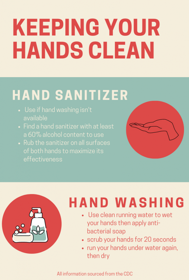 During a pandemic, keeping your hands clean is a priority. Hand washing for 20 seconds and using hand sanitizer correctly helps keeps people protected from the virus.
