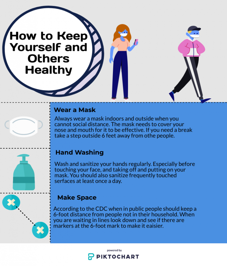 Three easy ways to keep yourself and the community healthy and help to slow the spread of COVID-19.