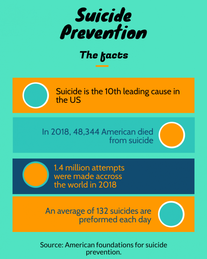 Suicide rates have been on the rise in the past years and because of this, more awareness must be brought to the issue.