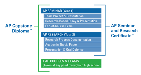 This infographic depicts the requirements for the AP Capstone diploma and AP Seminar and Research certificate.
