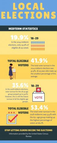 This infographic shares the percentage of young voters in the past midterm elections compared to the overall percentage of the average voter turnout.
