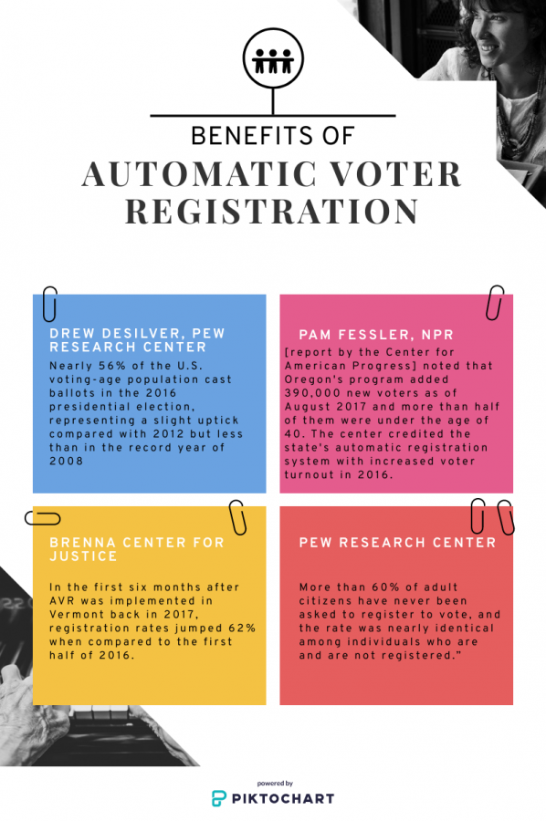Automatic+voter+registration+allows+for+a+more+accessible+way+to+register.+The+information+given+to+government+agencies+is+used+but+citizens+are+still+able+to+opt-out.Voting+is+an+important+part+of+the+US+and+should+be+treated+as+such.