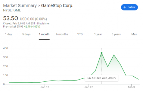 This is the one month chart of GameStock. It started off very low, then when the common people joined in, it sky rocketed to a high of 374.51, then it has settled back down.