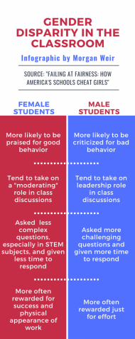 "David and Myra Sadker, authors of ""Failing at Fairness: How America's Schools Cheat Girls,"" found that there are major differences in the expectations, attention and praise given to students by teachers based on gender."