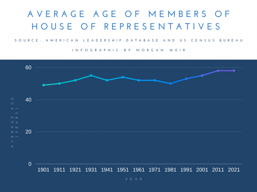 The average age of members of the House of Representatives has been increasing since the 1790s. In the past 120 years, it has made its way up to 58. While the median age in the US has also grown, it still remains under 40 – well under the current average age of US Representatives.
