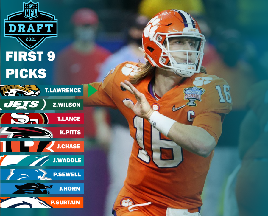 This shows the top nine picks in this years draft, with trades that occurred. The Miami Dolphins originally held the third overall pick, but traded it to San Francisco for pick 12, to which they also made a trade back into the top ten with Philadelphia, to select Waddle. Photo by Logan Moseley.
