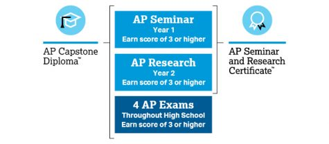"""AP Capstone is a two-year program that consists of AP Seminar and AP Research. The classes focus on researching current issues and providing a logical solution which students present through a written report and oral defense. """"When it comes to applying for colleges, AP Capstone students will signify their participation in the program by clicking a box on their Common App,"""" AP Capstone coordinator and AP Research teacher Kara Radtke said. """"For comparison purposes, it is the same box students in the IB program get to click on their applications."""""""